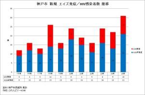 神戸市 新規エイズ発症/HIV感染者数 推移
