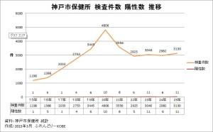 神戸市保健所 検査・陽性件数推移