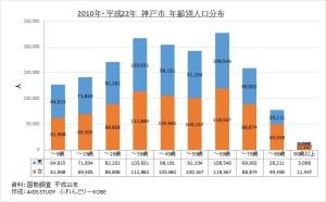 2010年・平成22年 神戸市 男女・年齢別人口