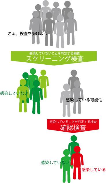 HIV検査のステップ